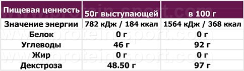 OstroVit Extra Pure Dextrose (1000 грамм)